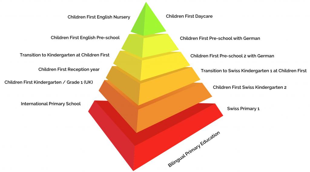 Progression Pyramid
